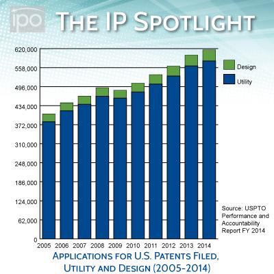 applicationsforuspatents